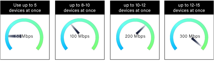 speed_vs_devices